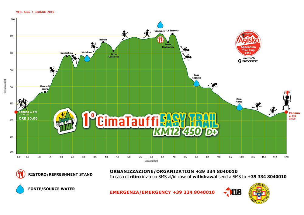 4° CIMA TAUFFI EASY TRAIL altimetria