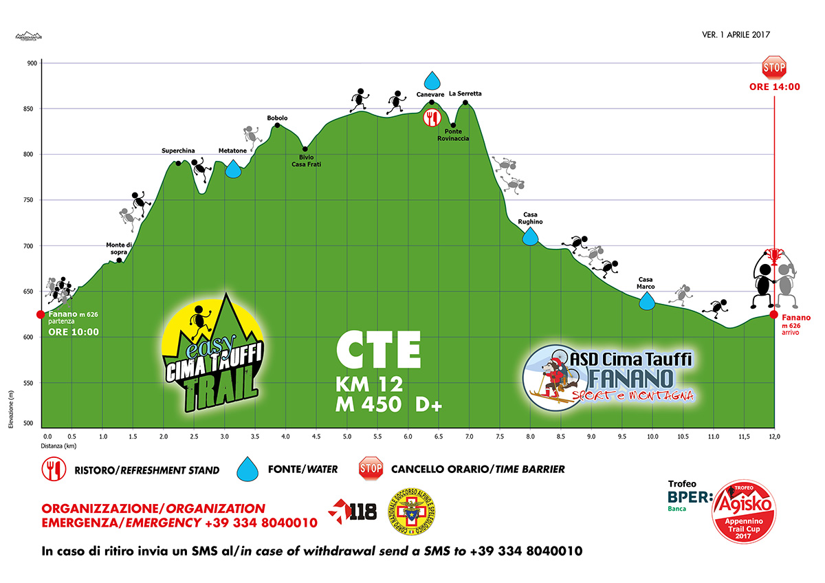 Altimetria CIMA TAUFFI EASY TRAIL